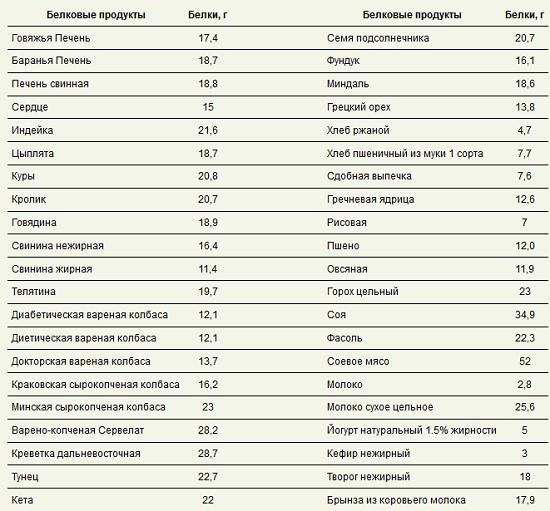 Какие углеводы можно есть при белковой диете