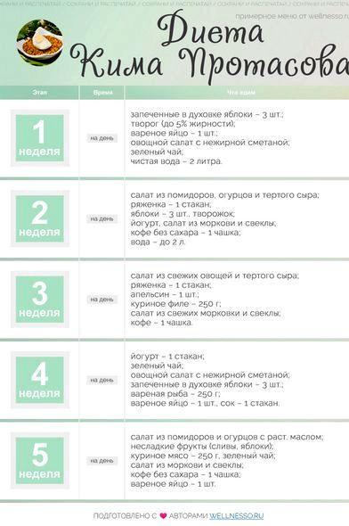 Диета кима протасова меню таблица