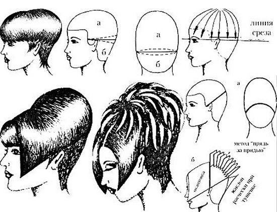Стрижка «шапочка»