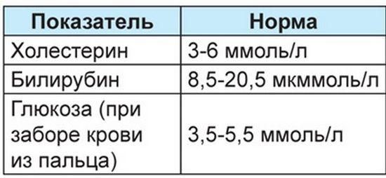 Показатели нормы билорубина